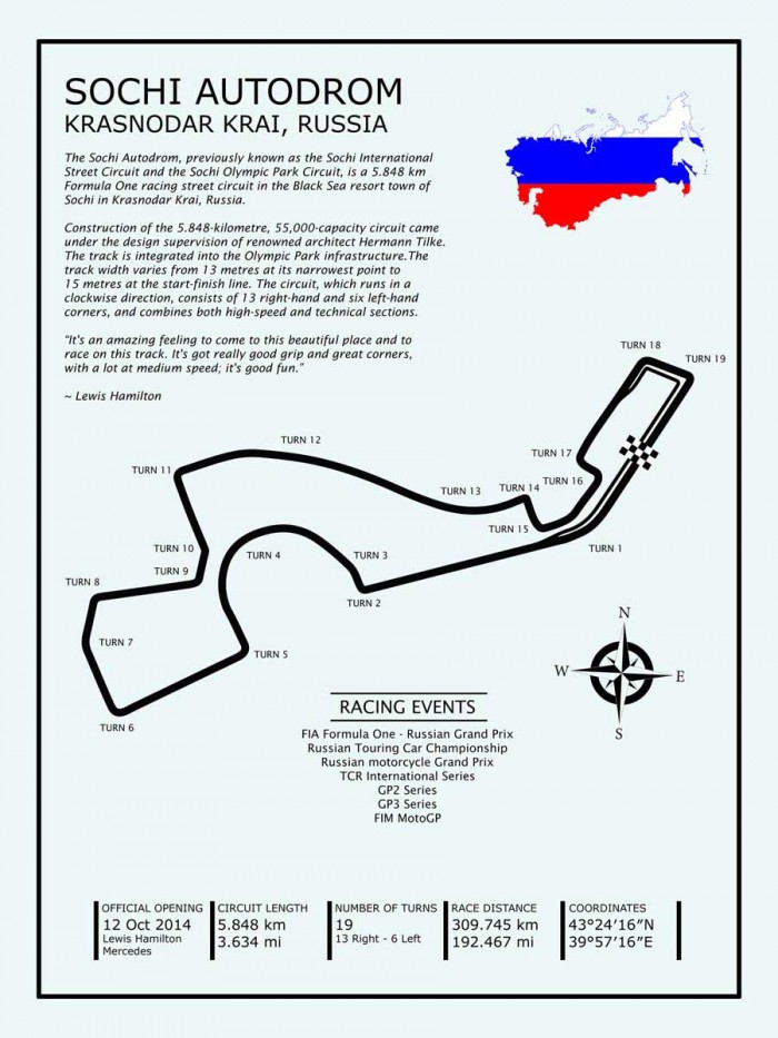 Sochi Autodrom Russia by Mark Rogan